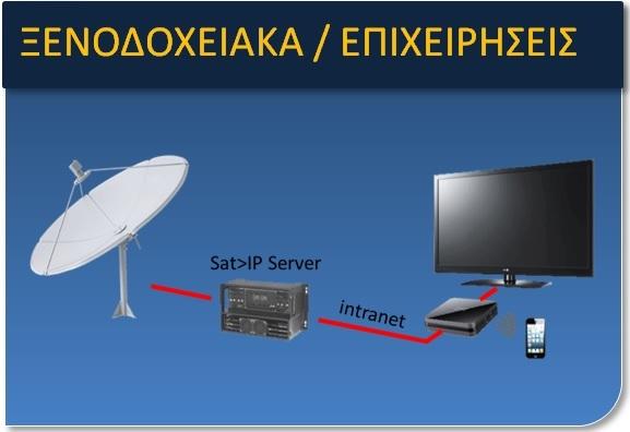 Λύσεις Τηλεόρασης και Internet
